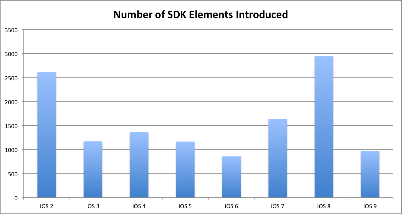 Each Doentation Element Is Tagged With The Sdk Version Where Was Introduced I Quickly Aggregated Elements By Their Introduction To See